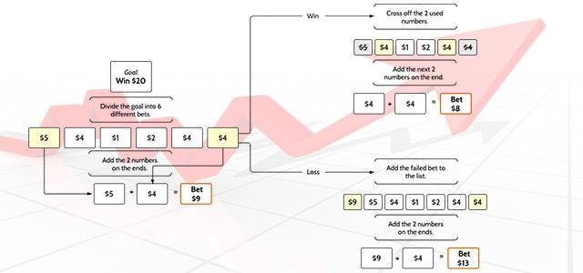 Betting System Labouchere