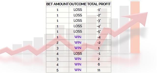 Betting System Reverse D'Alembert